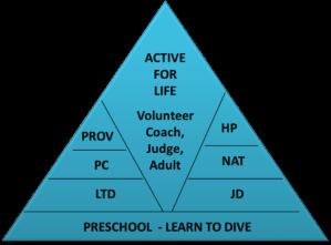 Triangle model
